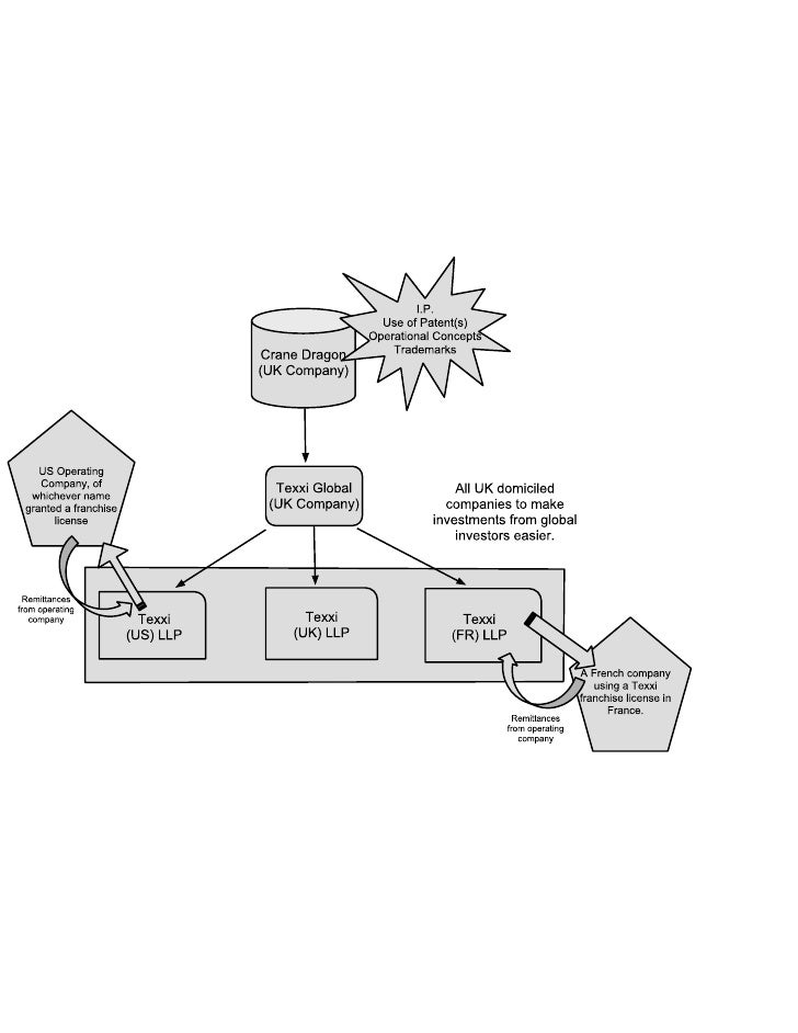 Relationships - Corporate Structure