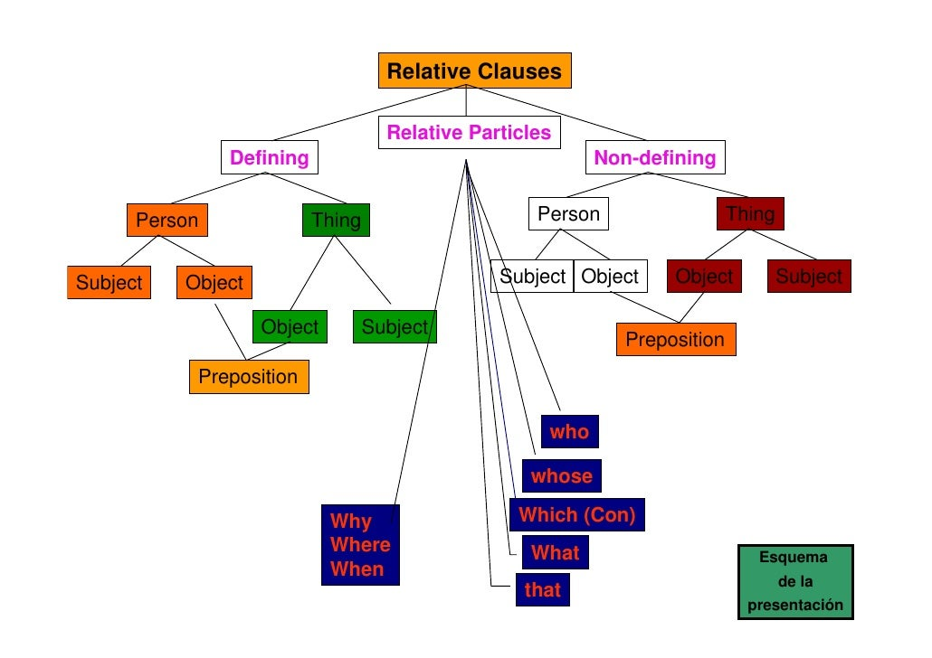 Relative Clauses                                      Relative Particles                Defining                          ...