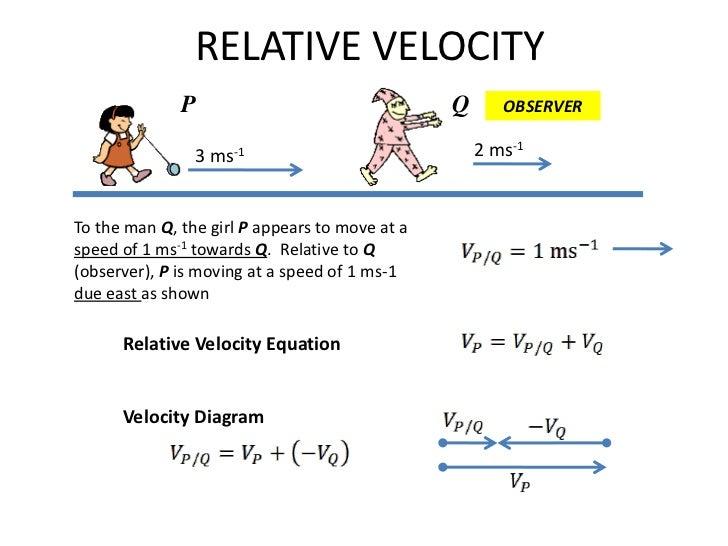 Relative velocity intr... Mathematics Formula
