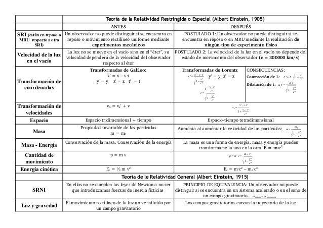 Teoría de la Relatividad Restringida o Especial (Albert Einstein, 1905)                                             ANTES ...
