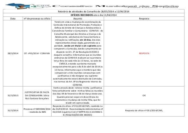 Relatório de atividades do Conselho de 28/03/2014 a 11/04/2014 OFÍCIOS RECEBIDOS ate o dia 11/04/2014 Data nº de processo ...