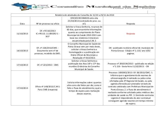 Data  11/10/2013  14/10/2013  17/10/2013  17/10/2013  Relatório de atividades do Conselho de 11/10 a 25/11 de 2013 OFICIOS...