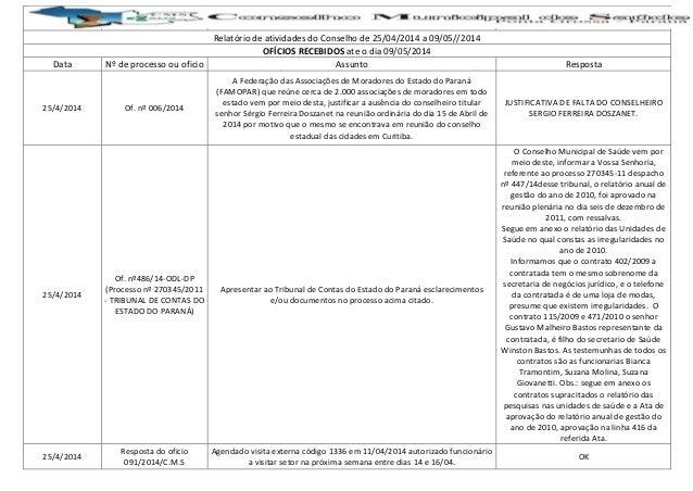 Relatório de atividades do Conselho de 25/04/2014 a 09/05//2014 OFÍCIOS RECEBIDOS ate o dia 09/05/2014 Data Nº de processo...