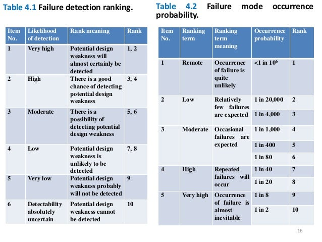 Reliability engineering chapter 4 fmea - Fmea severity occurrence detection table ...
