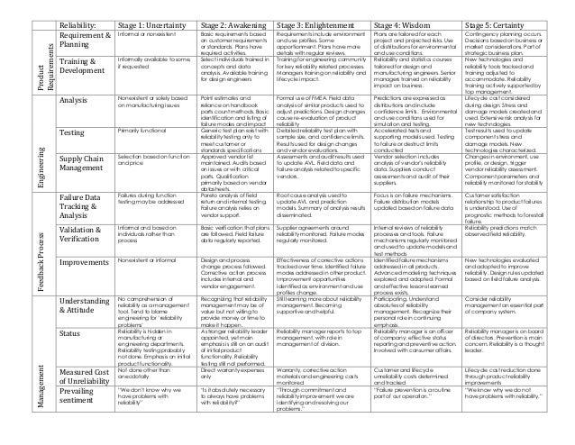 Reliability maturity matrix