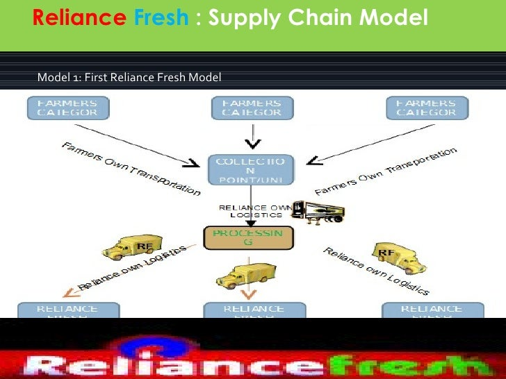 retail management reliance fresh Retail management pertains to the task of managing  the next time you enter a reliance fresh supermarket or a big  • the retail systems in general.