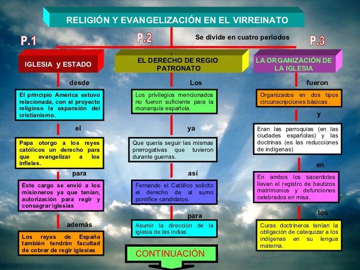 RELIGIÓN Y EVANGELIZACIÓN EN EL VIRREINATO Se divide en cuatro periodos IGLESIA  y  ESTADO desde El principio América estu...