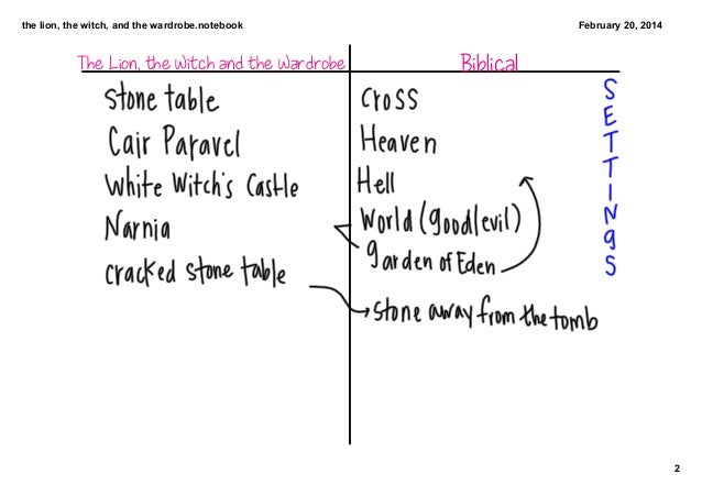 How to brainstorm for an essay