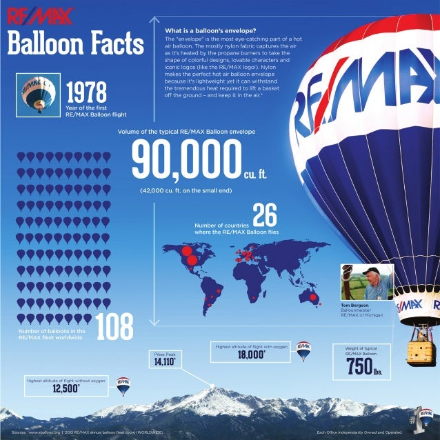 Remax Balloon Facts