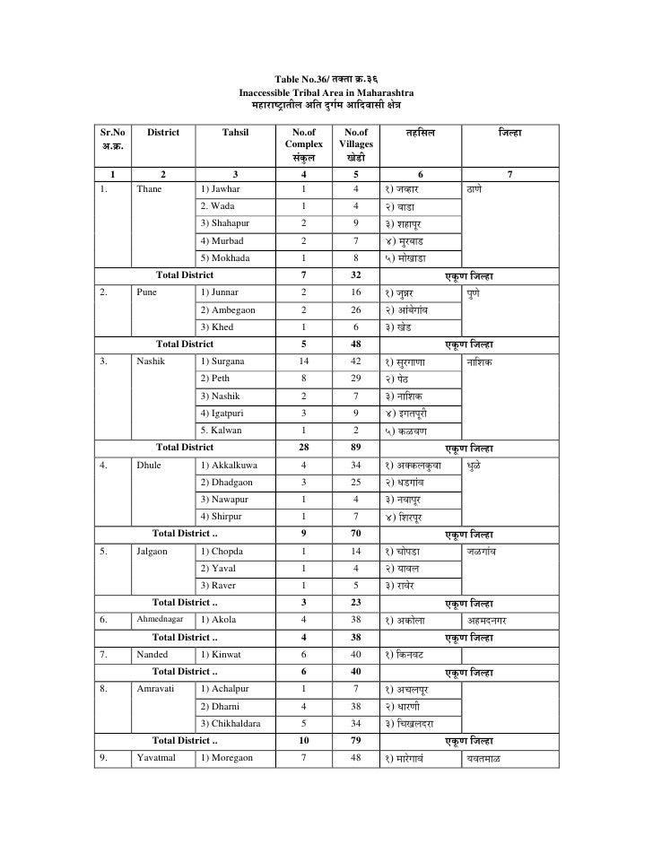 Table No.36/ ŸÖŒŸÖÖ Îú.36                                     Inaccessible Tribal Area in Maharashtra                    ...