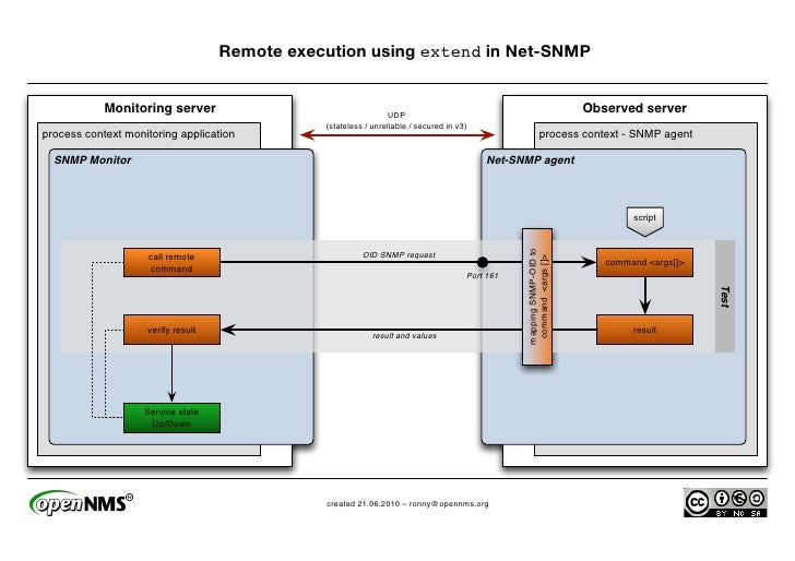 Remote execution using extend in Net-SNMP               Monitoring server                                    UDP          ...