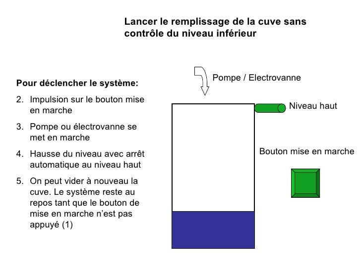 Niveau haut Bouton mise en marche Lancer le remplissage de la cuve sans contrôle du niveau inférieur <ul><li>Pour déclench...