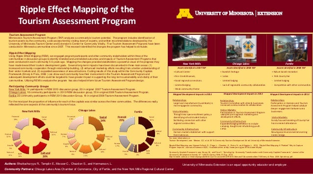 University of Minnesota Extension is an equal opportunity educator and employer. Ripple Effect Mapping of the Tourism Asse...