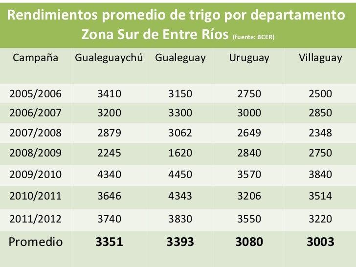 Rendimientos promedio de trigo por departamento          Zona Sur de Entre Ríos (fuente: BCER)Campaña     Gualeguaychú Gua...