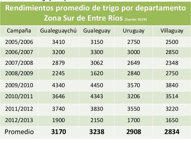 Rendimientos promedio de trigo por departamento Zona Sur de Entre Ríos (fuente: BCER) Campaña Gualeguaychú Gualeguay Urugu...