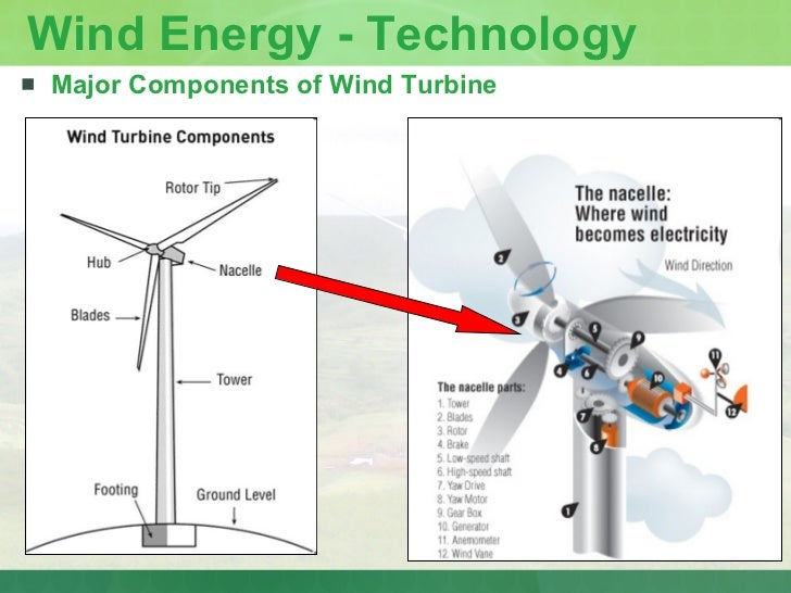 energy from the wind essay Wind is air in motion it is caused by the uneven heating of the earth's surface by the sun since the earth's surface is made of different types of land and water, it absorbs the sun's heat at different rates.