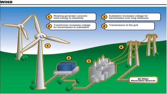 Renewable energy (wind energy)