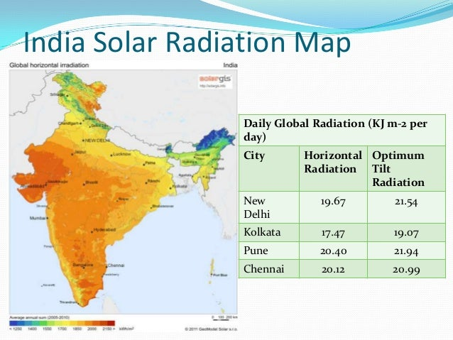 Renewable Energy In India Present Status And Policy