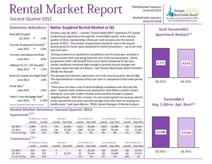 Greater Toronto REALTORS Rental Report for Q2, 2012