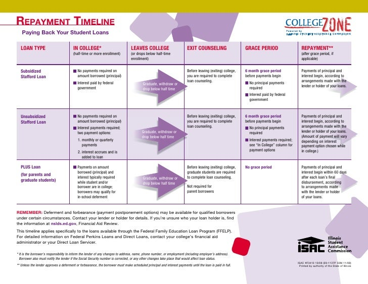 Repayment timeline    Paying Back Your Student Loans     LOAN TYPE                            IN COLLEGE*                 ...