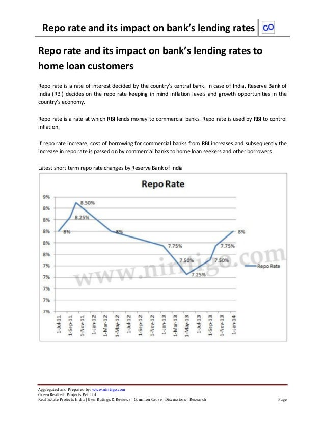 Repo rate and its impact on bank's lending rates Aggregated and Prepared by: www.nirrtigo.com Green Realtech Projects Pvt....