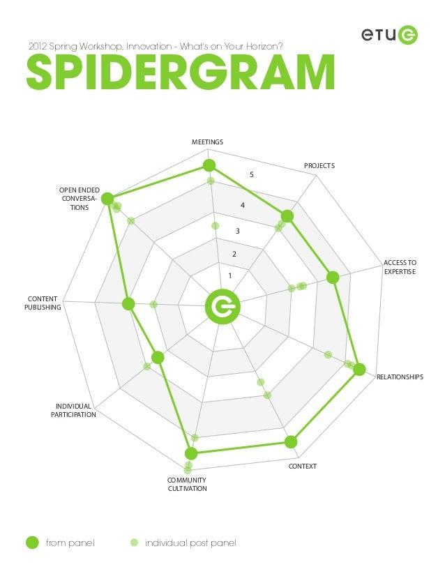 ETUG spidergram 2012