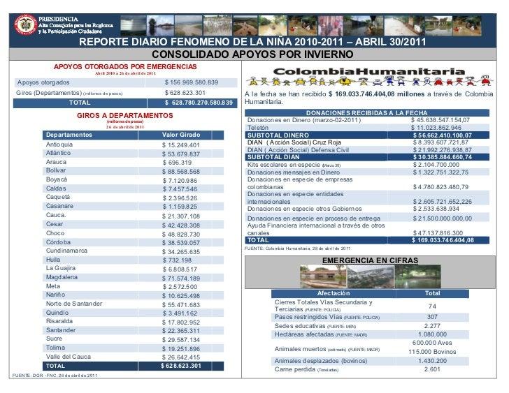 REPORTE DIARIO FENOMENO DE LA NIÑA 2010-2011 – ABRIL 30/2011                                        CONSOLIDADO APOYOS POR...