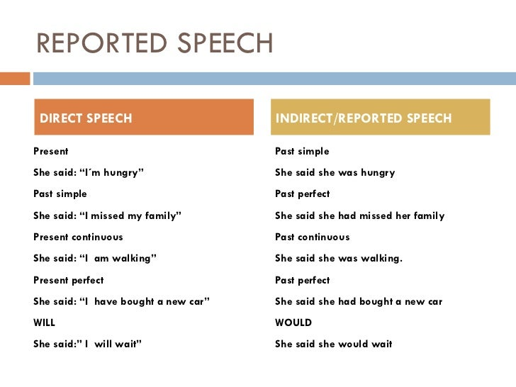 rules for writing indirect speech