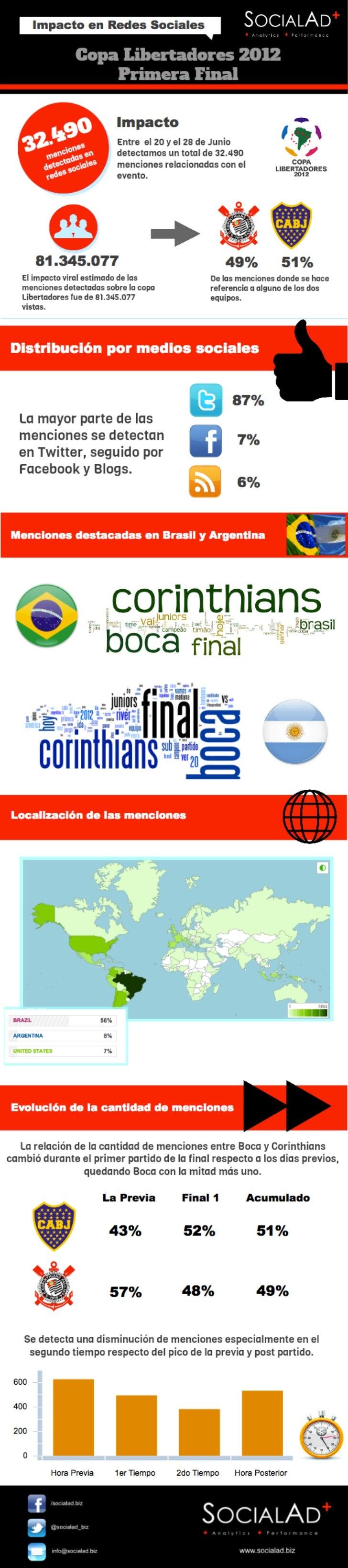 Copa Libertadores Final 1. Impacto en Rede Sociales. SocialAd