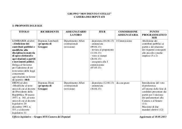 """Ufficio legislativo – Gruppo M5S Camera dei Deputati Aggiornato al 10.05.2013GRUPPO """"MOVIMENTO 5 STELLE""""CAMERA DEI DEPUTAT..."""
