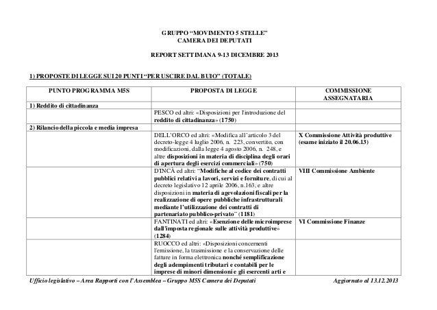 """GRUPPO """"MOVIMENTO 5 STELLE"""" CAMERA DEI DEPUTATI REPORT SETTIMANA 9-13 DICEMBRE 2013  1) PROPOSTE DI LEGGE SUI 20 PUNTI """"PE..."""