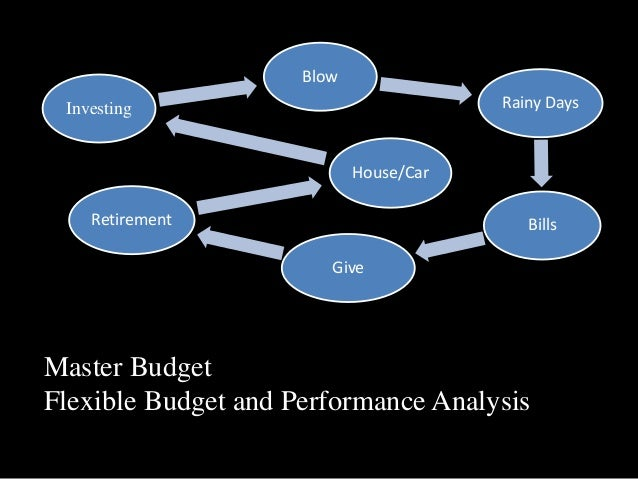 Master Budget Flexible Budget and Performance Analysis Blow Rainy Days Bills Give Retirement House/Car Investing