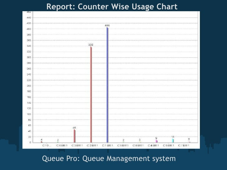 Report: Counter Wise Usage Chart         Counter ChartQueue Pro: Queue Management system