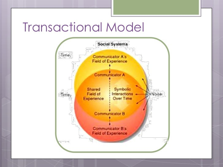 lasswell s model of communication lasswell's model is a verbal saying, which say about who says what in which channel, to whom with what effect this model say about communication process and it's function to society.