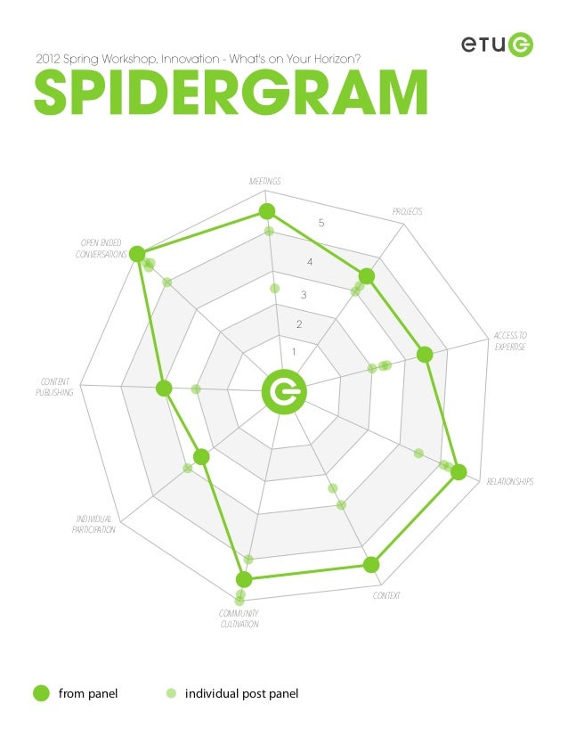 ETUG Spidergram report
