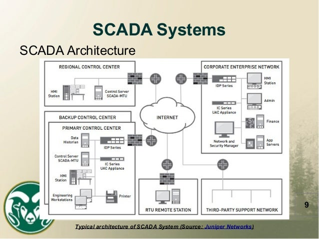 thesis on scada system Scada design and enterprise connectivity for a water processing system 2 12 objectives the objectives of this thesis were to develop a scada system that would.