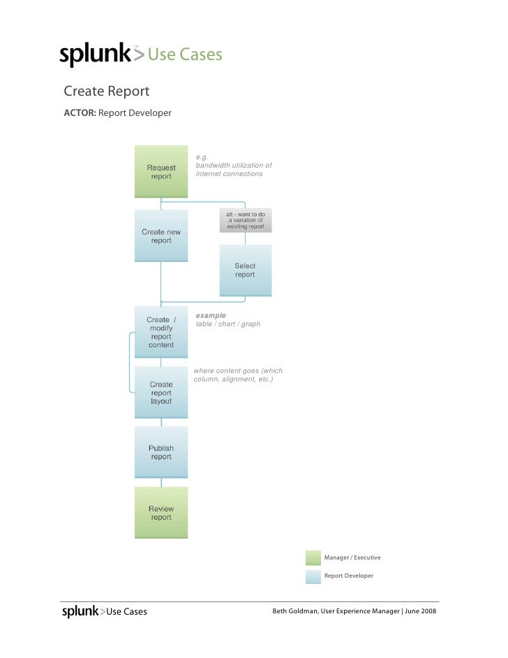 Use Cases Create Report ACTOR: Report Developer                                   e.g.                      Request   band...