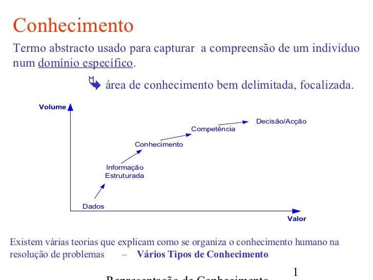 ConhecimentoTermo abstracto usado para capturar a compreensão de um indivíduonum domínio específico.                   ár...
