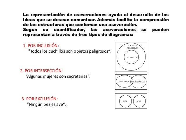 La representación de aseveraciones ayuda al desarrollo de lasideas que se desean comunicar. Además facilita la comprensión...