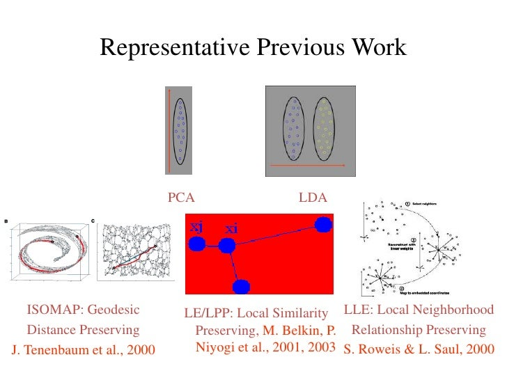 Representative Previous Work<br />PCA<br />LDA<br />ISOMAP: Geodesic <br />Distance Preserving<br />J. Tenenbaum et al., 2...