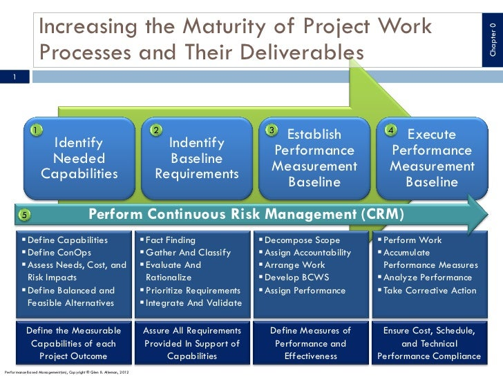 Increasing the Maturity of Project Work                                                                                   ...