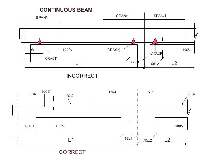 Reinforcement Detail Drawings Reinforcement-detailing-21-728