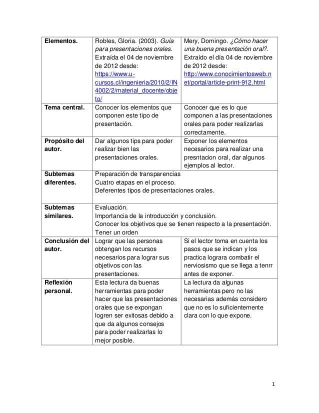 Elementos.       Robles, Gloria. (2003). Guía     Mery, Domingo. ¿Cómo hacer                 para presentaciones orales.  ...
