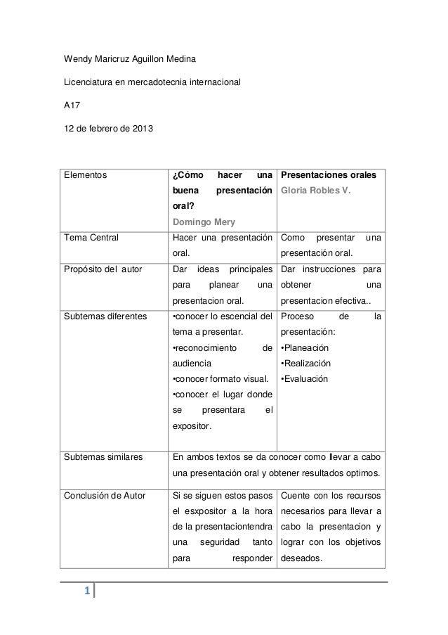 Wendy Maricruz Aguillon MedinaLicenciatura en mercadotecnia internacionalA1712 de febrero de 2013Elementos                ...