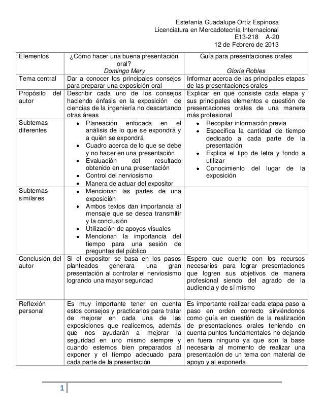Estefanía Guadalupe Ortíz Espinosa                                                 Licenciatura en Mercadotecnia Internaci...