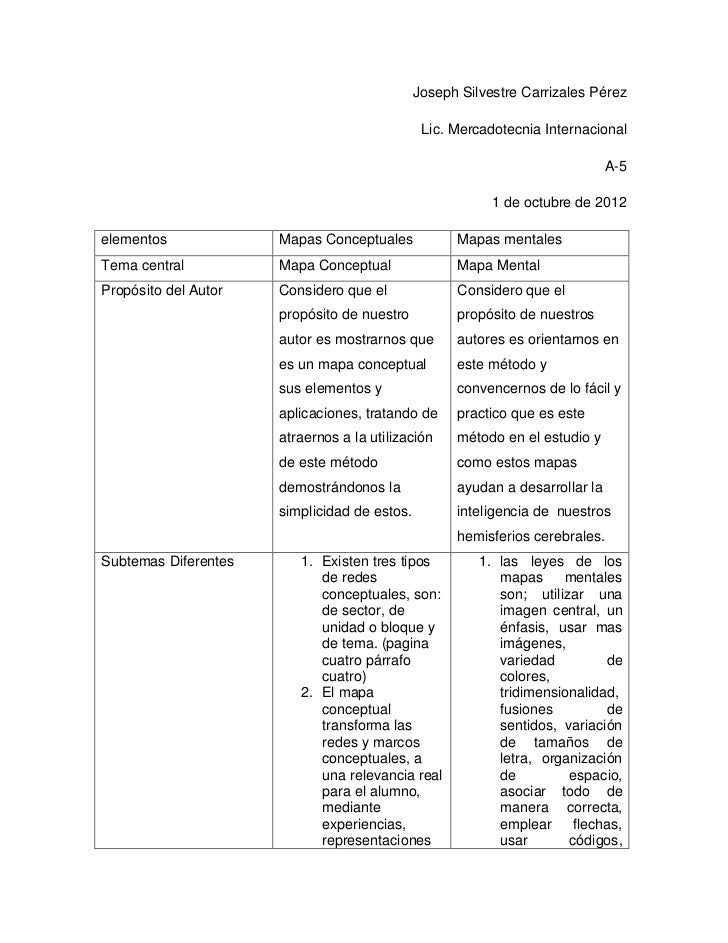 Joseph Silvestre Carrizales Pérez                                               Lic. Mercadotecnia Internacional          ...