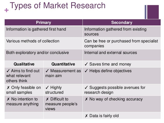 The 20 Most Valuable Market Research Surveys