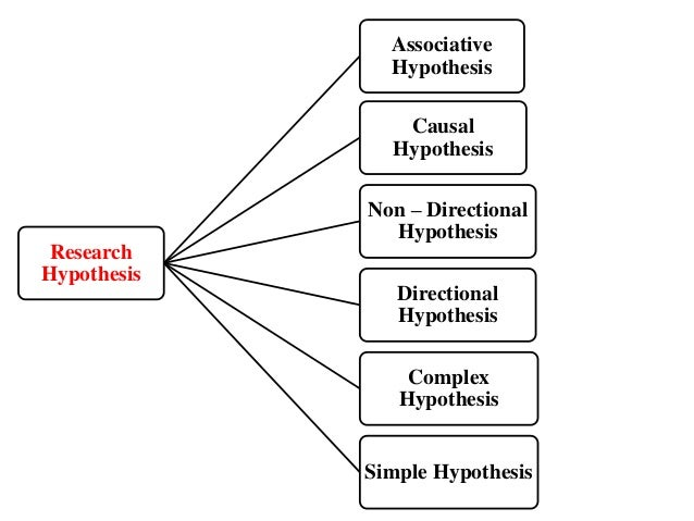 psychology research paper hypothesis A strong hypothesis  what you learn from available research and data can help you shape your project and hypothesis don't bite off more than you can chew.