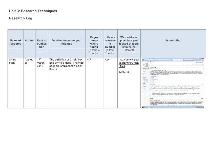 Unit 3: Research TechniquesResearch Log                                                                  Pages       Libra...