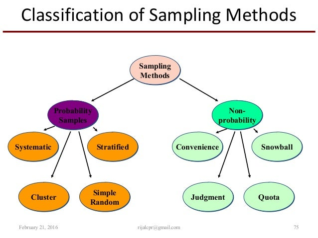 non probability sampling methods essay